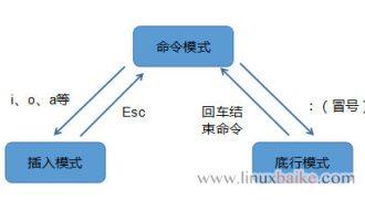 vi/vim编辑器语法使用方法(输入保存切换模式…)