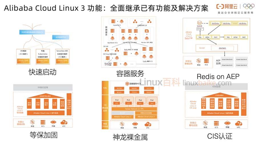 阿里云Alibaba Cloud Linux 3系统镜像